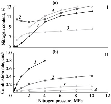 Influence of the nitrogen pressure on  the degree of nitriding (I) and combustion rate (II) of ferroalloys