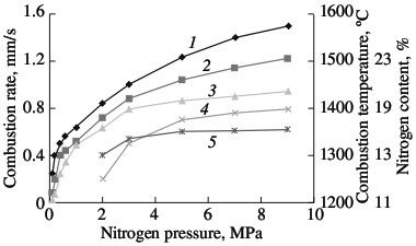 Influence of the nitrogen pressure on the combustion rate (1, 4), degree of nitriding (3, 5) and combustion temperature (2)